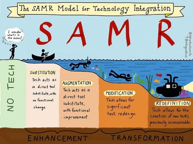 SAMR-Model